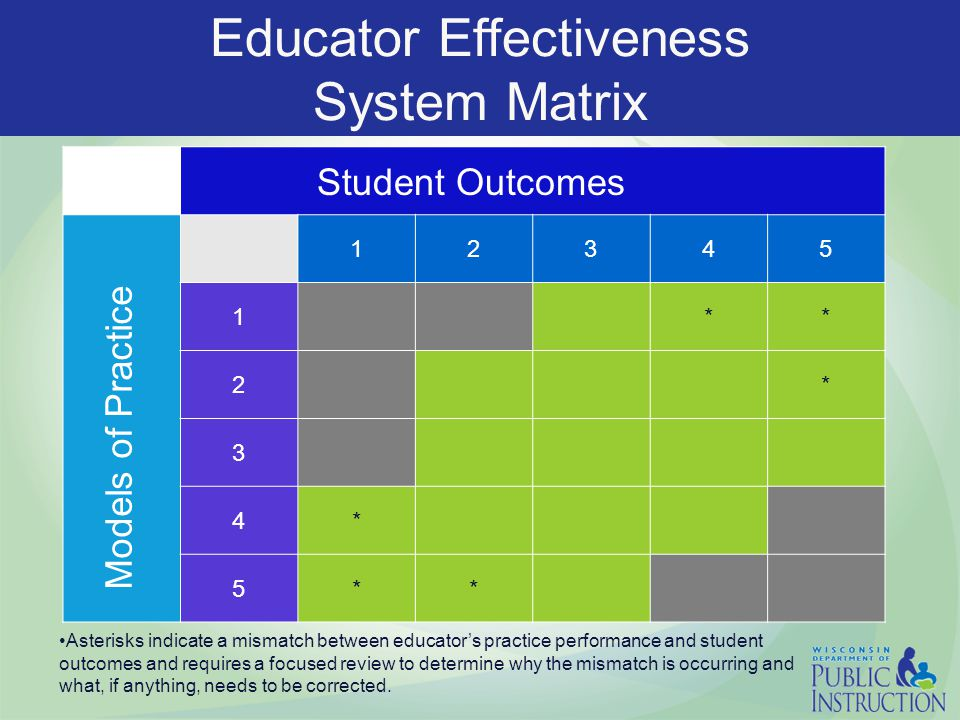 Educator Effectiveness System Matrix 12345 1** 2* 3 4* 5** Student Outcomes Models of Practice Asterisks indicate a mismatch between educator's practice performance and student outcomes and requires a focused review to determine why the mismatch is occurring and what, if anything, needs to be corrected.