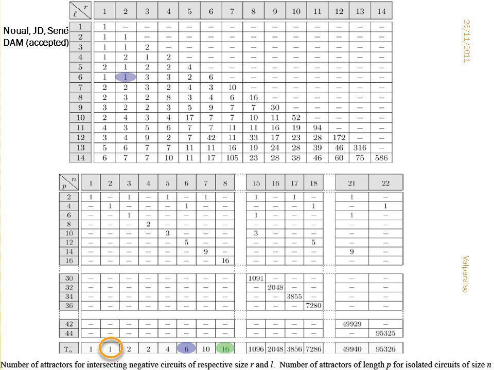 Valparaiso l = 3 × r / 2 26/11/2011