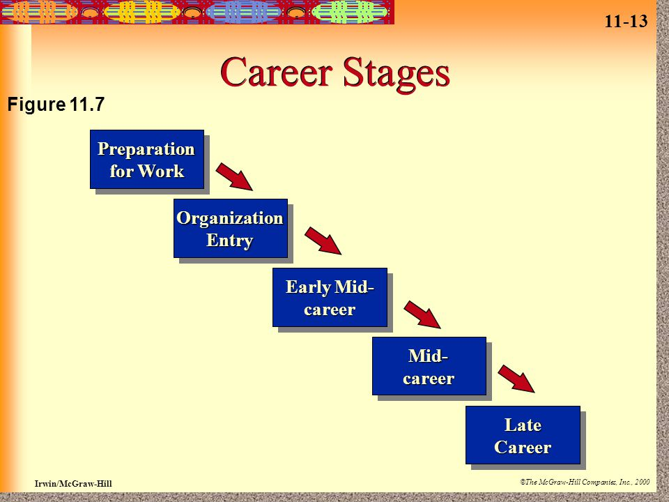 11-13 Irwin/McGraw-Hill ©The McGraw-Hill Companies, Inc., 2000 Career Stages Preparation for Work Preparation OrganizationEntryOrganizationEntry Early Mid- career career Mid-careerMid-career LateCareerLateCareer Figure 11.7