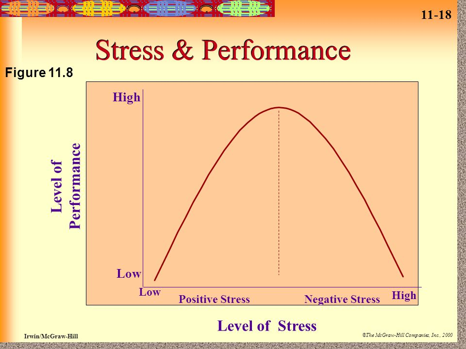 11-18 Irwin/McGraw-Hill ©The McGraw-Hill Companies, Inc., 2000 Stress & Performance Figure 11.8 High Low Level of Performance Low High Positive StressNegative Stress Level of Stress