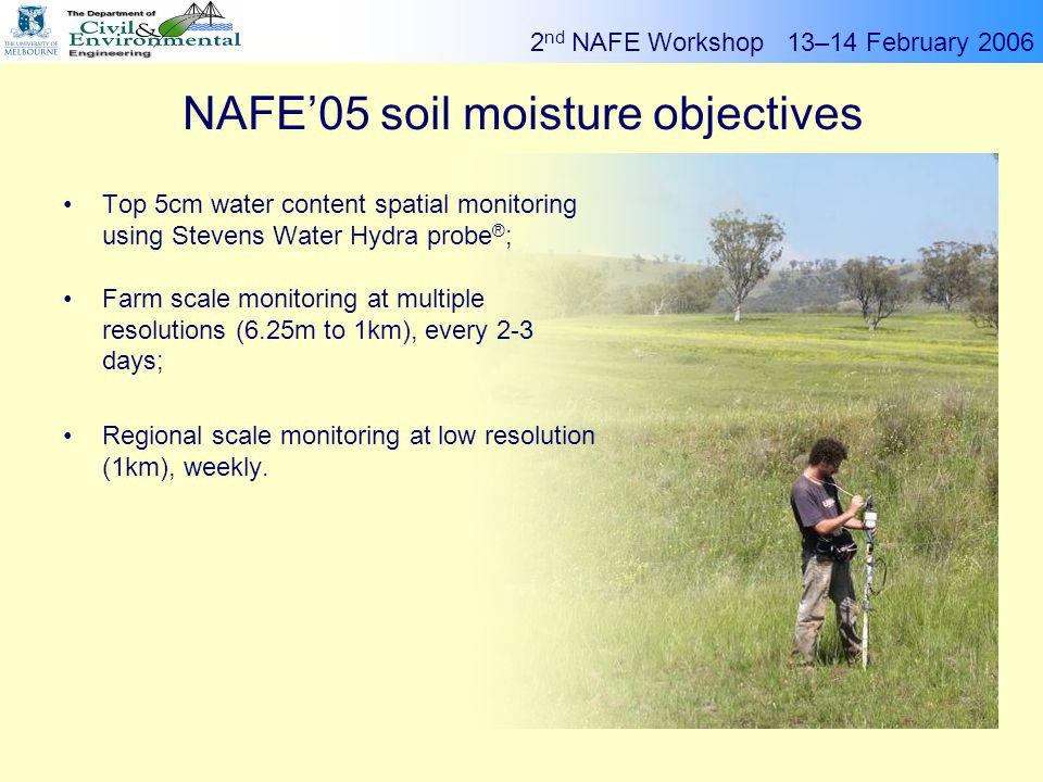 2 nd NAFE Workshop 13–14 February 2006 g Rocco Panciera High resolution data - Stanley 00.51 Soil moisture Aerial photo NDVI  Microtopography  Uniform vegetation cover