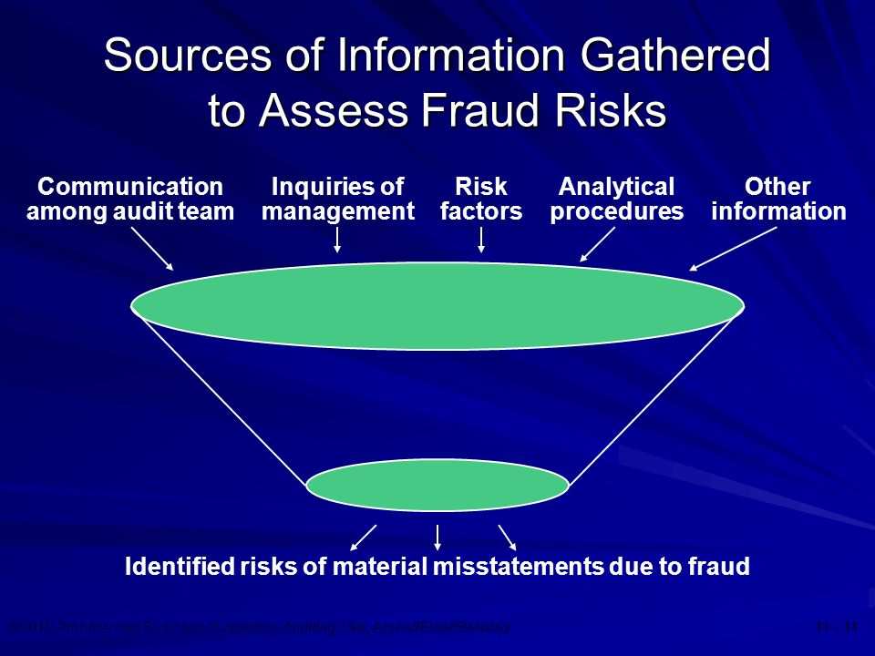 ©2010 Prentice Hall Business Publishing, Auditing 13/e, Arens//Elder/Beasley 11 - 11 Sources of Information Gathered to Assess Fraud Risks Communicati
