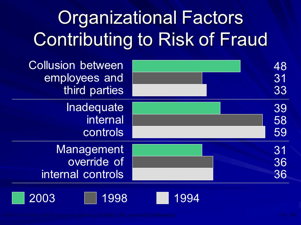 ©2010 Prentice Hall Business Publishing, Auditing 13/e, Arens//Elder/Beasley 11 - 14 Organizational Factors Contributing to Risk of Fraud 200319981994