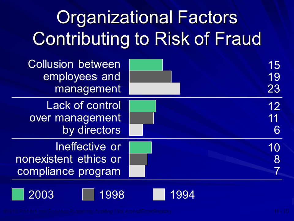 ©2010 Prentice Hall Business Publishing, Auditing 13/e, Arens//Elder/Beasley 11 - 15 Organizational Factors Contributing to Risk of Fraud Collusion be