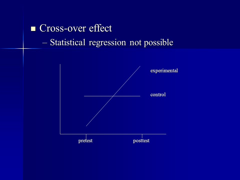 Cross-over effect Cross-over effect –Statistical regression not possible experimentalcontrol pretest posttest