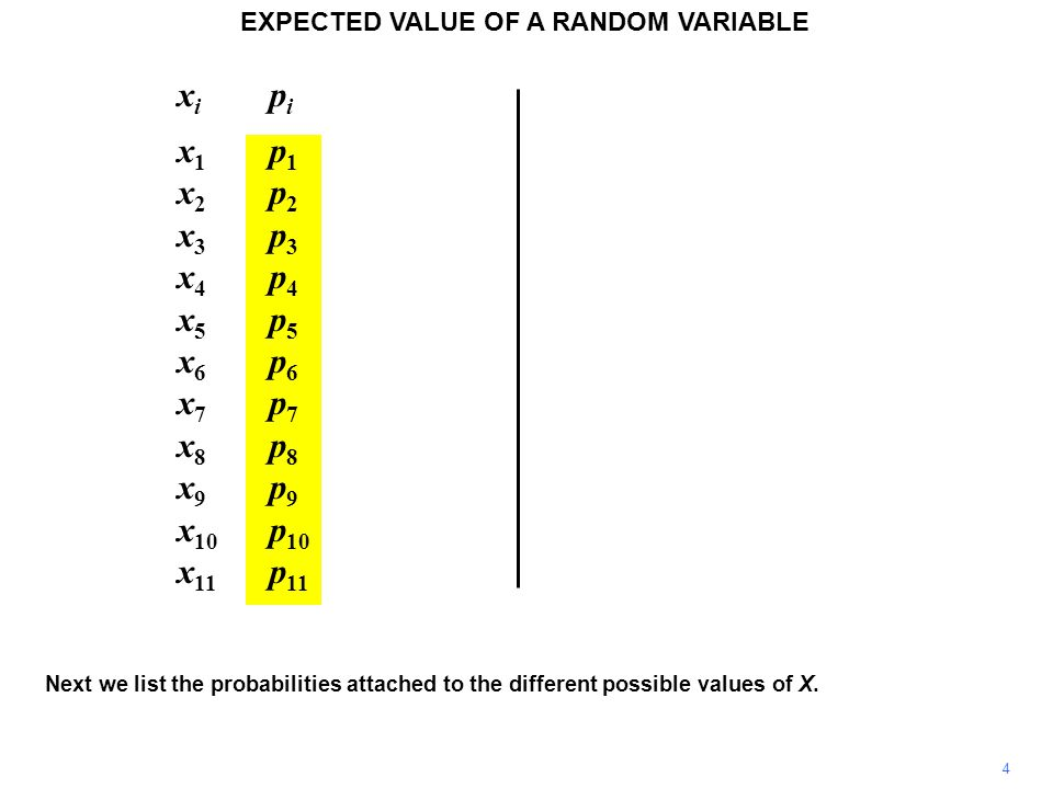 x i p i x 1 p 1 x 2 p 2 x 3 p 3 x 4 p 4 x 5 p 5 x 6 p 6 x 7 p 7 x 8 p 8 x 9 p 9 x 10 p 10 x 11 p 11 5 EXPECTED VALUE OF A RANDOM VARIABLE Then we define a column in which the values are weighted by the corresponding probabilities.