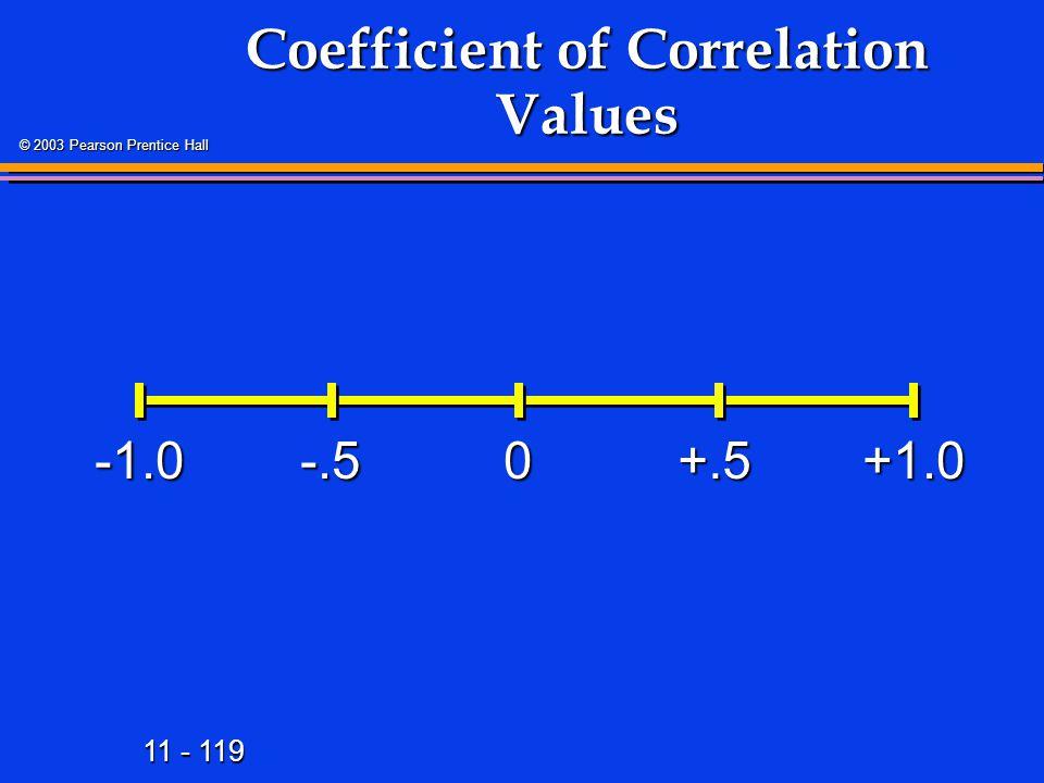 11 - 119 © 2003 Pearson Prentice Hall Coefficient of Correlation Values +1.00-.5+.5