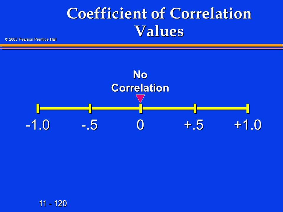 11 - 120 © 2003 Pearson Prentice Hall Coefficient of Correlation Values +1.00-.5+.5 No Correlation