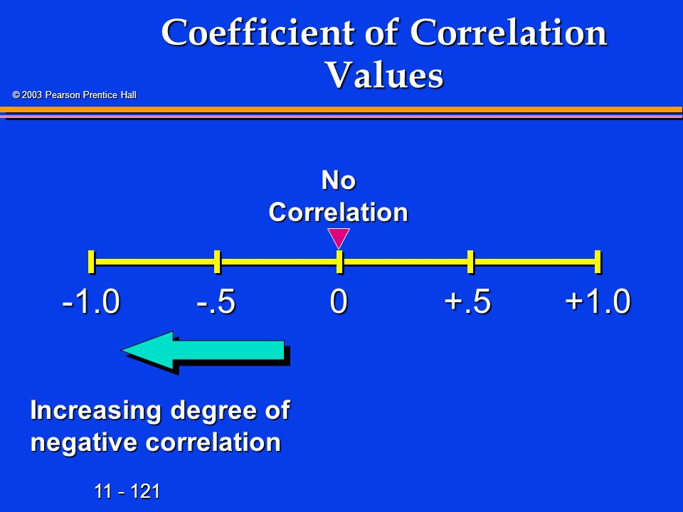 11 - 121 © 2003 Pearson Prentice Hall Coefficient of Correlation Values +1.00 Increasing degree of negative correlation -.5+.5 No Correlation