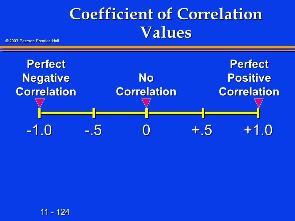 11 - 124 © 2003 Pearson Prentice Hall Coefficient of Correlation Values +1.00 Perfect Positive Correlation -.5+.5 Perfect Negative Correlation No Corr