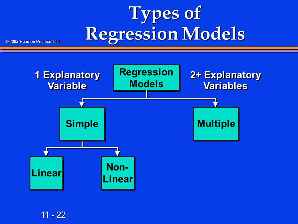 11 - 22 © 2003 Pearson Prentice Hall Types of Regression Models Regression Models Linear Non- Linear 2+ Explanatory Variables Simple Multiple 1 Explan