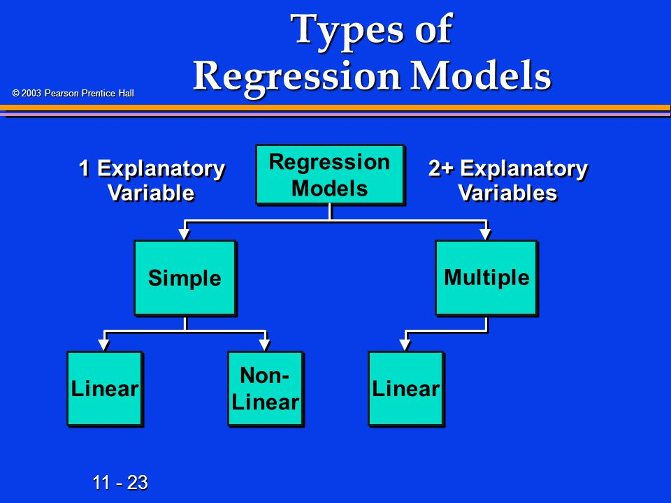 11 - 23 © 2003 Pearson Prentice Hall Types of Regression Models Regression Models Linear Non- Linear 2+ Explanatory Variables Simple Multiple Linear 1