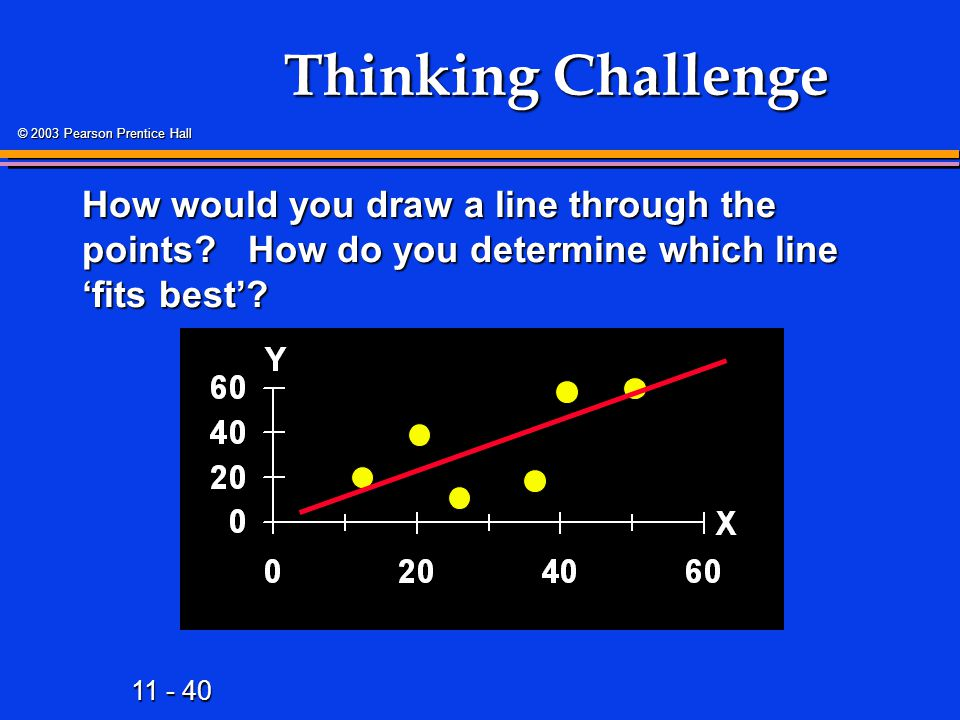 11 - 40 © 2003 Pearson Prentice Hall Thinking Challenge How would you draw a line through the points? How do you determine which line 'fits best'?