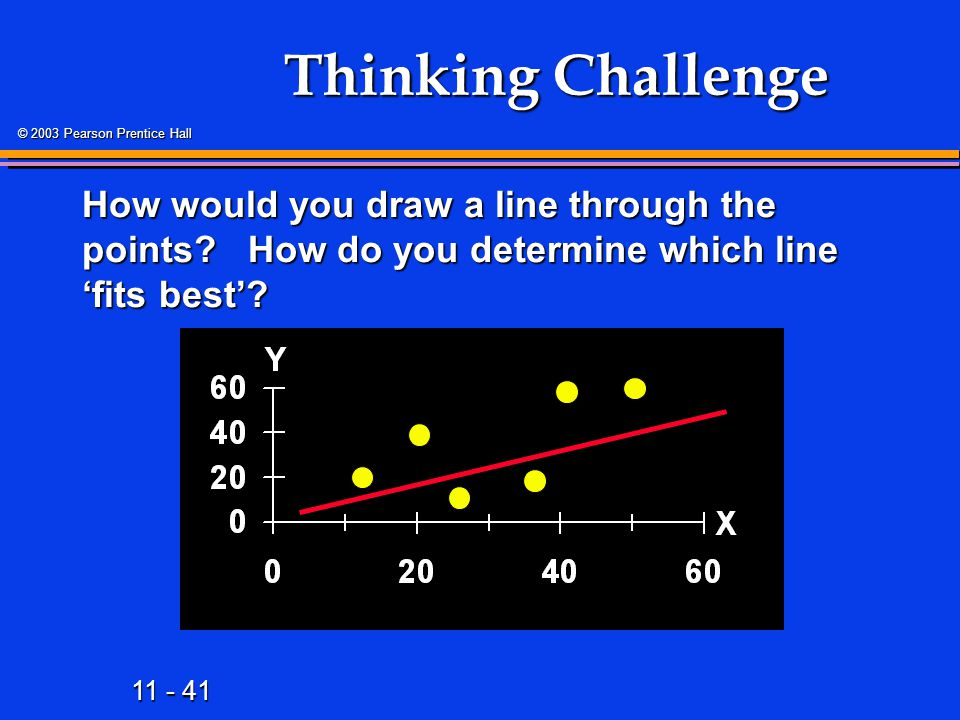 11 - 41 © 2003 Pearson Prentice Hall Thinking Challenge How would you draw a line through the points? How do you determine which line 'fits best'?