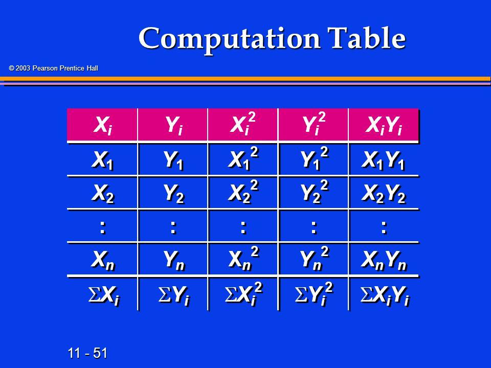 11 - 51 © 2003 Pearson Prentice Hall Computation Table