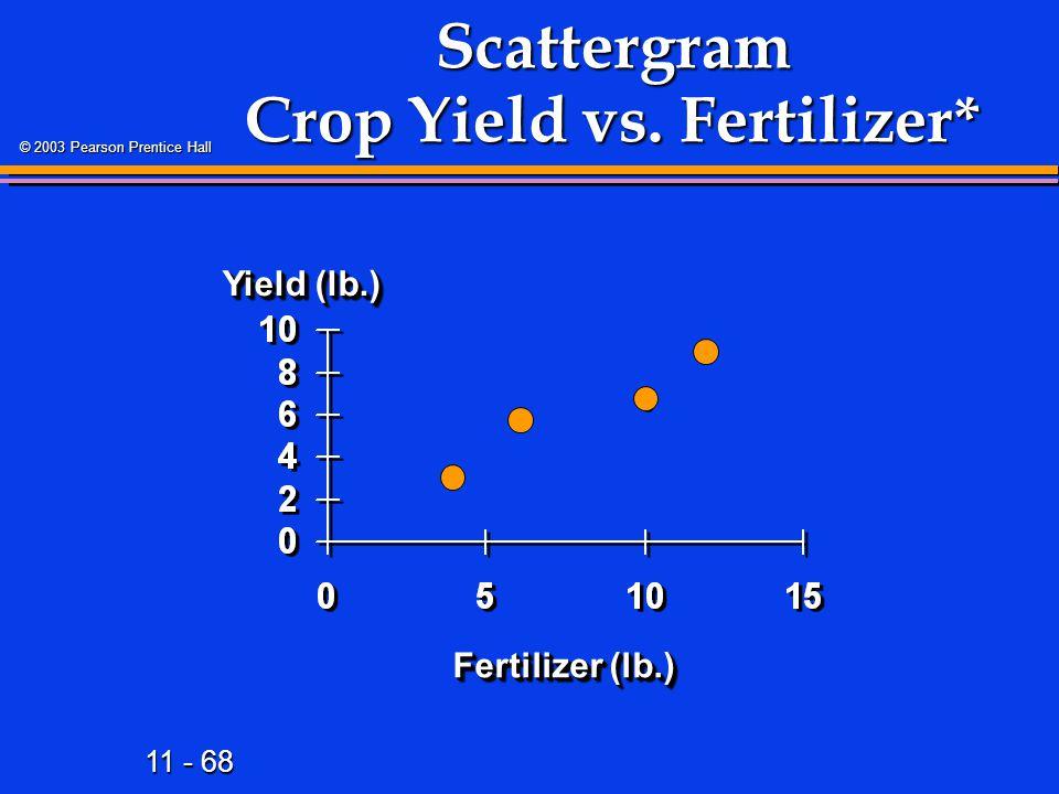 11 - 68 © 2003 Pearson Prentice Hall Scattergram Crop Yield vs. Fertilizer* Yield (lb.) Fertilizer (lb.)