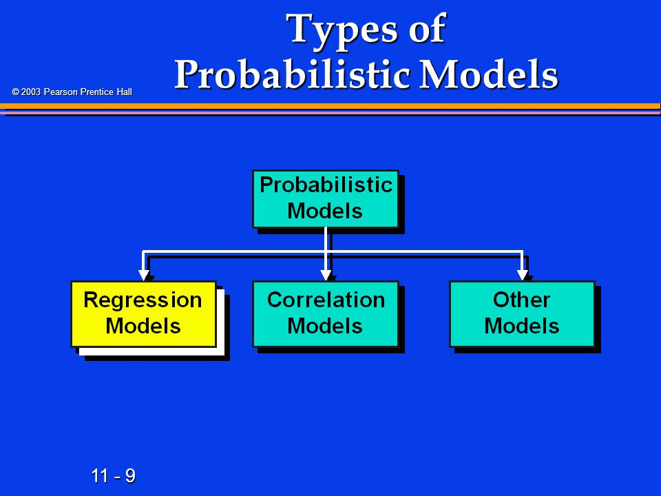 11 - 10 © 2003 Pearson Prentice Hall Regression Models 1.Answer 'What Is the Relationship Between the Variables?' 2.Equation Used 1 Numerical Dependent (Response) Variable 1 Numerical Dependent (Response) Variable What Is to Be Predicted What Is to Be Predicted 1 or More Numerical or Categorical Independent (Explanatory) Variables 1 or More Numerical or Categorical Independent (Explanatory) Variables 3.Used Mainly for Prediction & Estimation