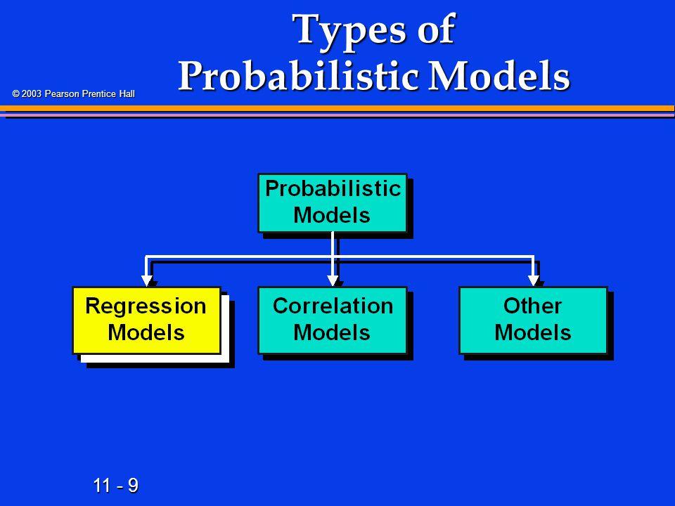11 - 80 © 2003 Pearson Prentice Hall Random Error Variation 1.Variation of Actual Y from Predicted Y 2.Measured by Standard Error of Regression Model Sample Standard Deviation of , s Sample Standard Deviation of , s ^