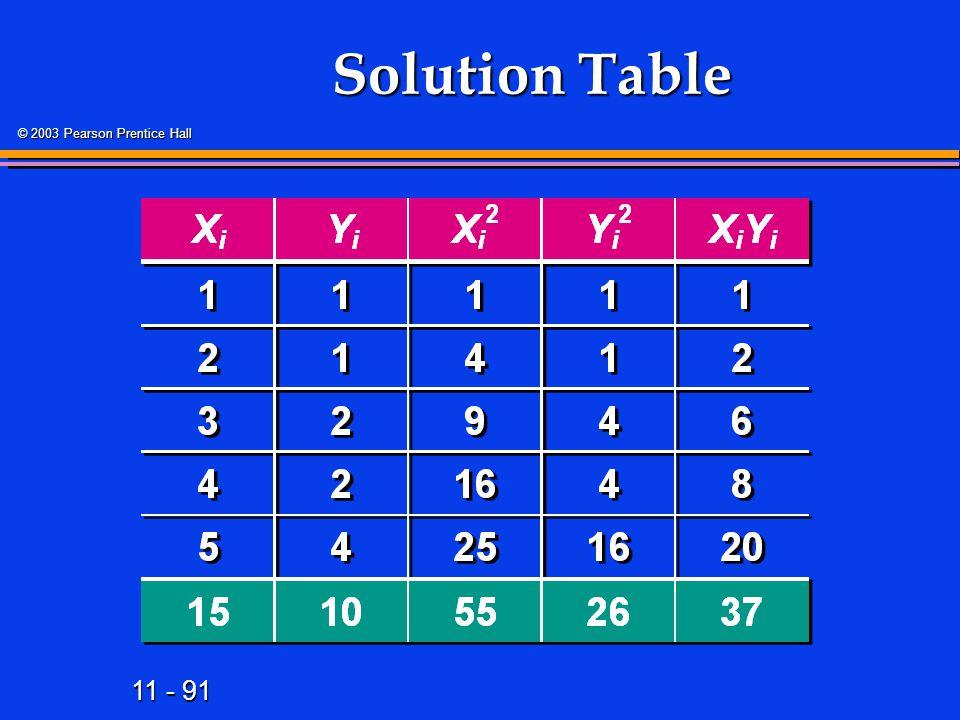 11 - 91 © 2003 Pearson Prentice Hall Solution Table