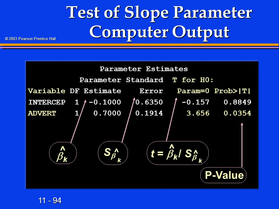 11 - 94 © 2003 Pearson Prentice Hall Test of Slope Parameter Computer Output Parameter Estimates Parameter Estimates Parameter Standard T for H0: Para