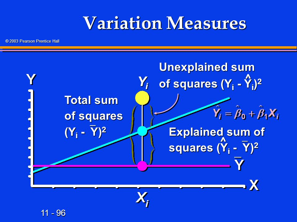 11 - 96 © 2003 Pearson Prentice Hall Variation Measures Total sum of squares (Y i -  Y) 2 Unexplained sum of squares (Y i -  Y i ) 2 ^ Explained sum