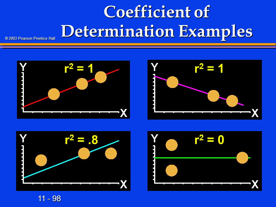 11 - 98 © 2003 Pearson Prentice Hall Coefficient of Determination Examples r 2 = 1 r 2 =.8r 2 = 0