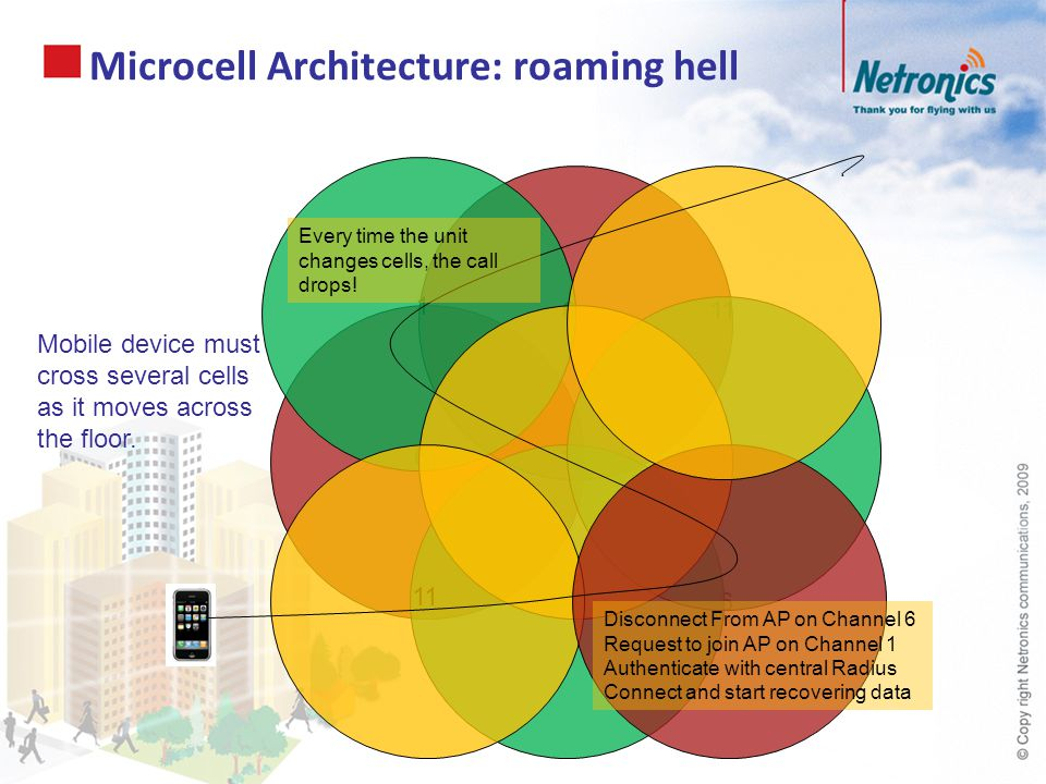 1 6 6 11 1 1 6 Microcell Architecture: roaming hell Mobile device must cross several cells as it moves across the floor. Every time the unit changes c