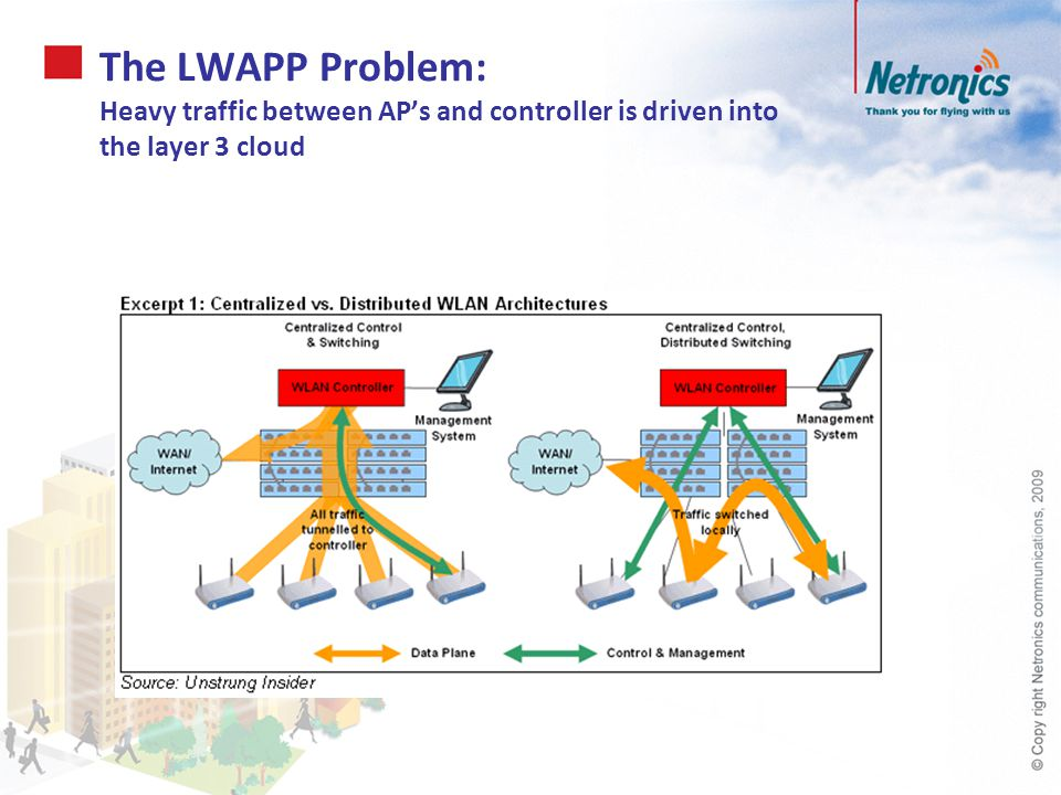 The LWAPP Problem: Heavy traffic between AP's and controller is driven into the layer 3 cloud
