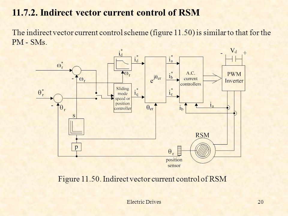 Electric Drives20 11.7.2. Indirect vector current control of RSM The indirect vector current control scheme (figure 11.50) is similar to that for the