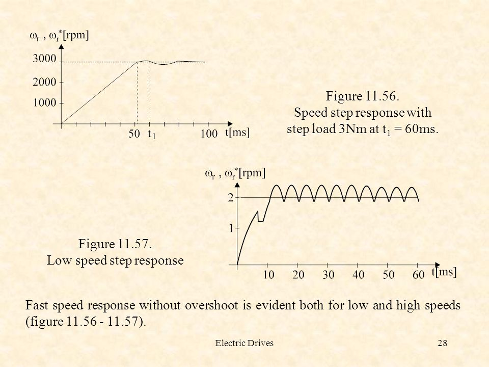Electric Drives28 Figure 11.56. Speed step response with step load 3Nm at t 1 = 60ms. Figure 11.57. Low speed step response Fast speed response withou