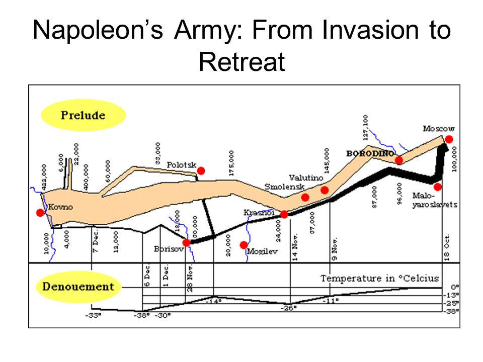 Napoleon's Army: From Invasion to Retreat