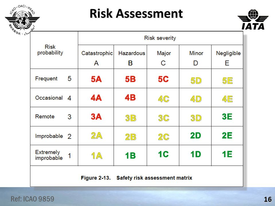 Risk Assessment 16 Ref: ICAO 9859