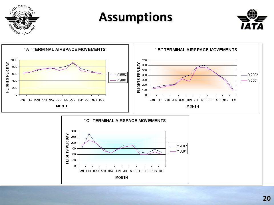 AssumptionsAssumptions 20