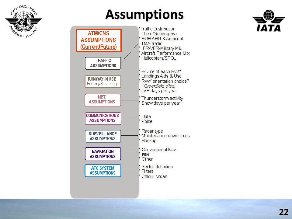 AssumptionsAssumptions22 PBN