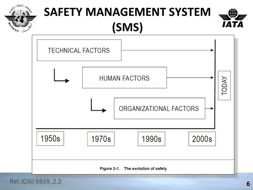 SAFETY THEORY 7 Organizational & Structural Pressure Various defences are built into the aviation system to protect against fluctuations in human performance or decisions at all levels of the system.