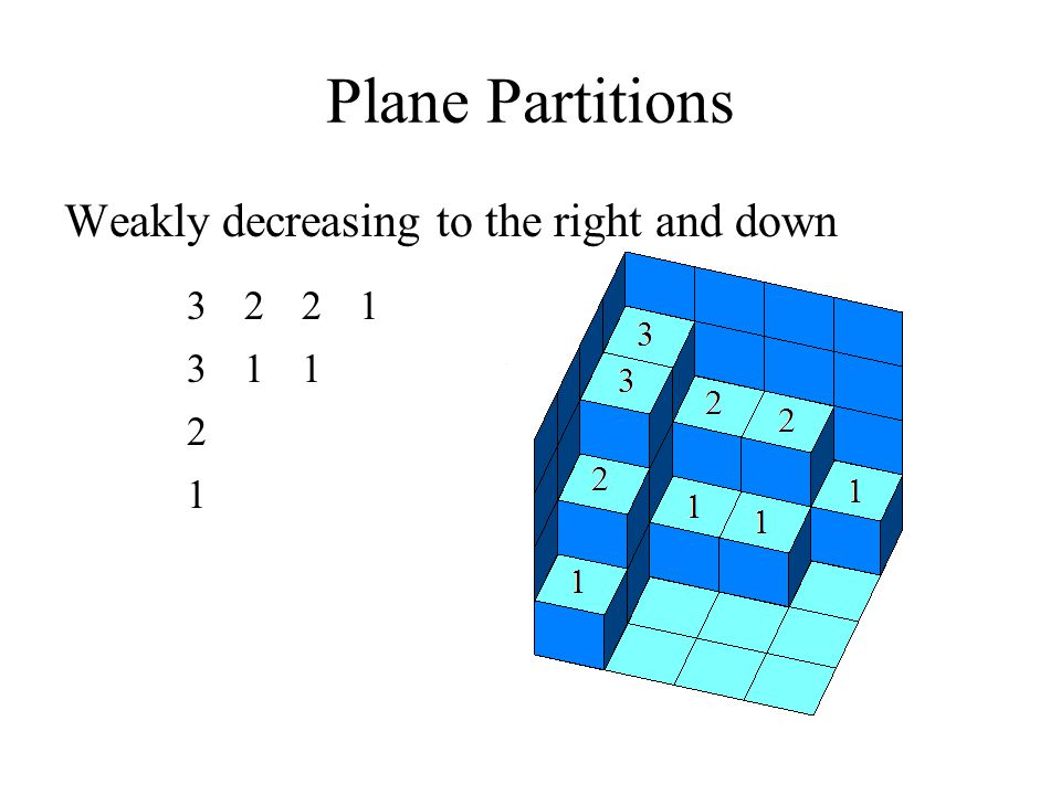 Plane Partitions Weakly decreasing to the right and down 3221 311 2 1