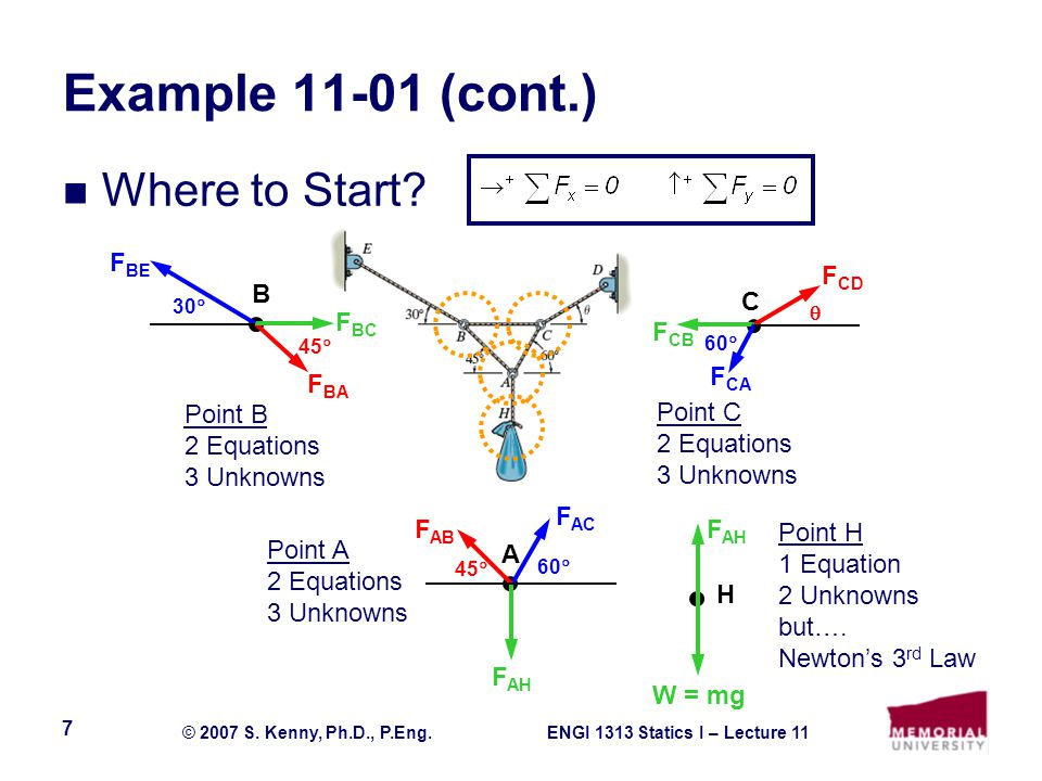 ENGI 1313 Statics I – Lecture 11© 2007 S. Kenny, Ph.D., P.Eng. 7 Example 11-01 (cont.) Where to Start? F BE F BC F BA B 30  45  F CD F CB F CA C 60