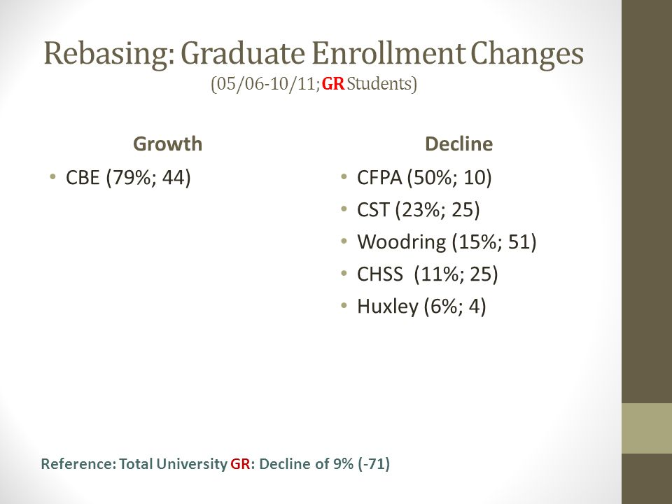 Rebasing: Graduate Enrollment Changes (05/06-10/11; GR Students) Growth CBE (79%; 44) Decline CFPA (50%; 10) CST (23%; 25) Woodring (15%; 51) CHSS (11%; 25) Huxley (6%; 4) Reference: Total University GR: Decline of 9% (-71)