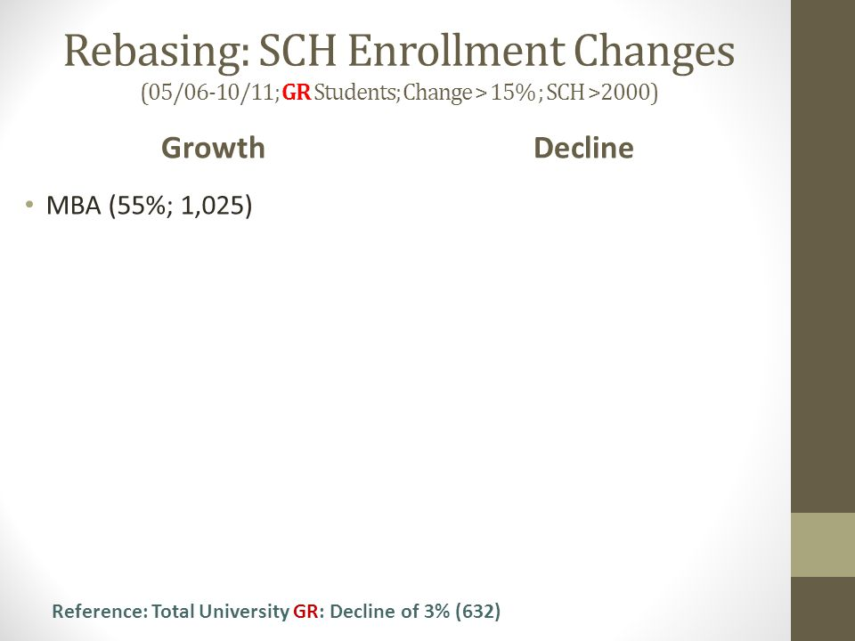 Rebasing: SCH Enrollment Changes (05/06-10/11; GR Students; Change > 15% ; SCH >2000) Growth MBA (55%; 1,025) Decline Reference: Total University GR: Decline of 3% (632)