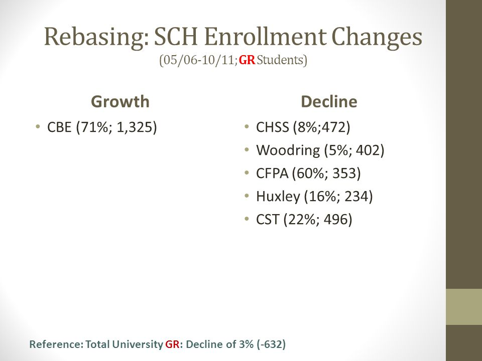 Growth CBE (71%; 1,325) Decline Rebasing: SCH Enrollment Changes (05/06-10/11; GR Students) CHSS (8%;472) Woodring (5%; 402) CFPA (60%; 353) Huxley (16%; 234) CST (22%; 496) Reference: Total University GR: Decline of 3% (-632)