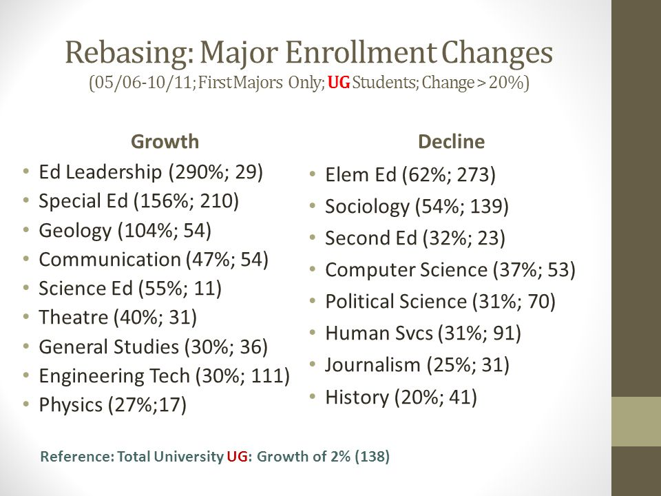 Rebasing: Major Enrollment Changes (05/06-10/11; First Majors Only; UG Students; Change > 20%) Growth Ed Leadership (290%; 29) Special Ed (156%; 210) Geology (104%; 54) Communication (47%; 54) Science Ed (55%; 11) Theatre (40%; 31) General Studies (30%; 36) Engineering Tech (30%; 111) Physics (27%;17) Decline Elem Ed (62%; 273) Sociology (54%; 139) Second Ed (32%; 23) Computer Science (37%; 53) Political Science (31%; 70) Human Svcs (31%; 91) Journalism (25%; 31) History (20%; 41) Reference: Total University UG: Growth of 2% (138)