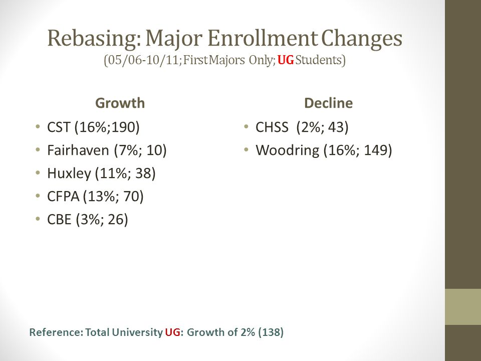 Rebasing: Major Enrollment Changes (05/06-10/11; First Majors Only; UG Students) Growth CST (16%;190) Fairhaven (7%; 10) Huxley (11%; 38) CFPA (13%; 70) CBE (3%; 26) Decline CHSS (2%; 43) Woodring (16%; 149) Reference: Total University UG: Growth of 2% (138)