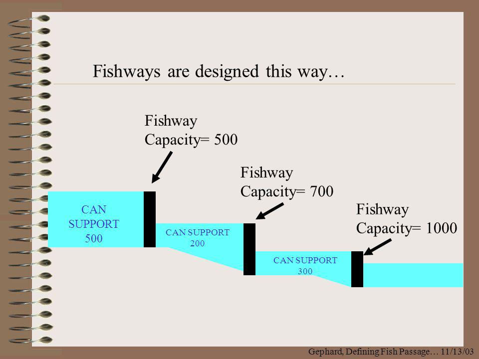 Gephard, Defining Fish Passage… 11/13/03 CAN SUPPORT 500 CAN SUPPORT 200 CAN SUPPORT 300 Fishway Capacity= 1000 Fishway Capacity= 500 Fishway Capacity