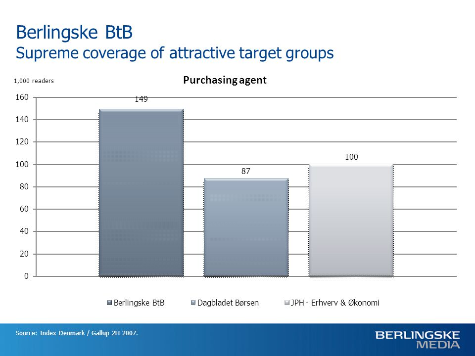 Berlingske BtB Supreme coverage of attractive target groups Source: Index Denmark / Gallup 2H 2007. Purchasing agent 149 87 100 0 20 40 60 80 100 120
