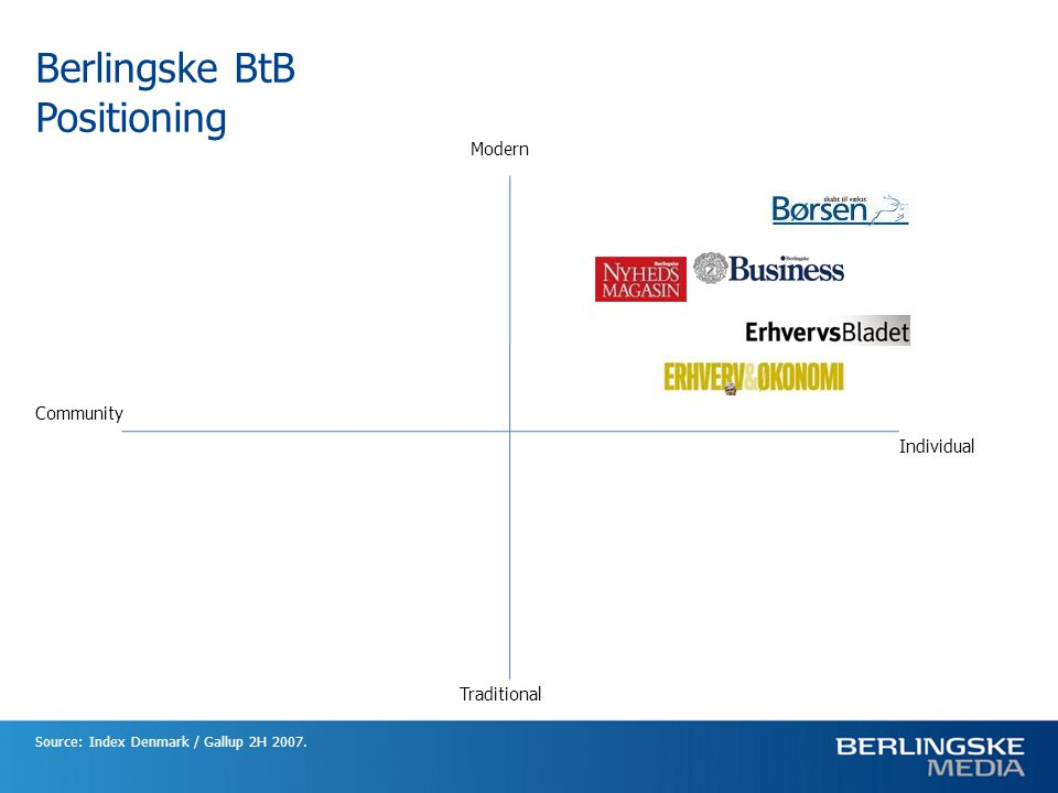Berlingske BtB Positioning Source: Index Denmark / Gallup 2H 2007. Modern Traditional Individual Community