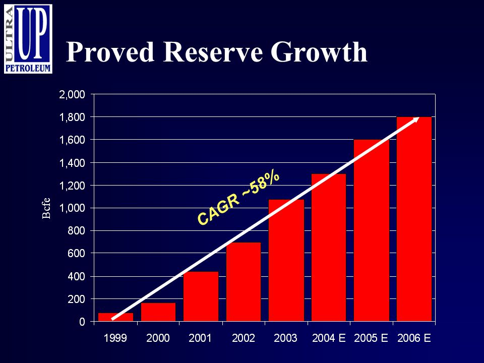 Proved Reserve Growth CAGR ~58%