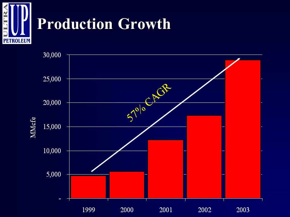 Production Growth 57% CAGR