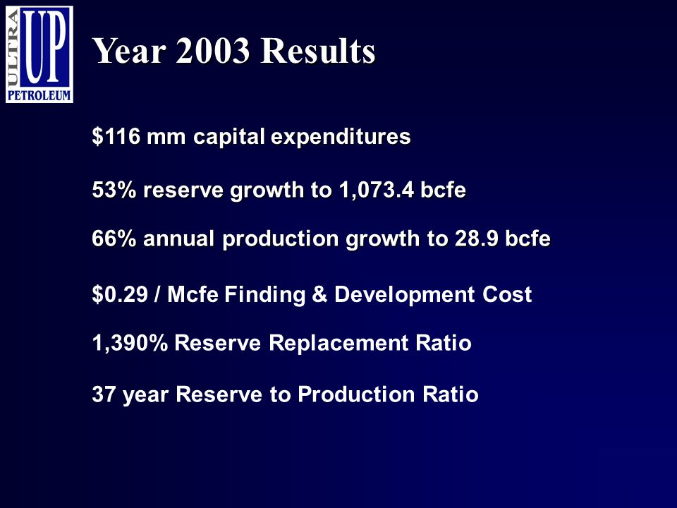 Year 2003 Results $116 mm capital expenditures 53% reserve growth to 1,073.4 bcfe 66% annual production growth to 28.9 bcfe $0.29 / Mcfe Finding & Dev