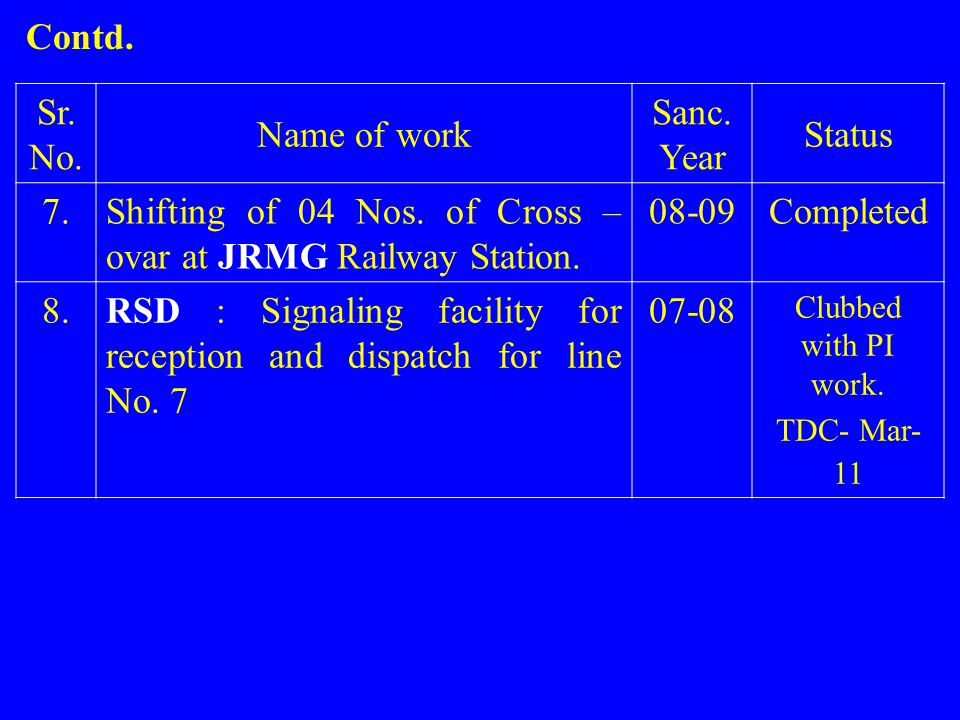 Sr. No. Name of work Sanc. Year Status 7.Shifting of 04 Nos. of Cross – ovar at JRMG Railway Station. 08-09Completed 8.RSD : Signaling facility for re
