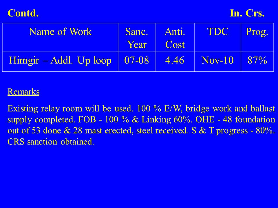 Name of WorkSanc. Year Anti. Cost TDCProg. Himgir – Addl. Up loop07-084.46Nov-1087% Remarks Existing relay room will be used. 100 % E/W, bridge work a